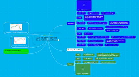Mind Map: April 11, 2014 | S&P 500  Friday's Reference Points