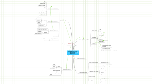 Mind Map: THINK Global School