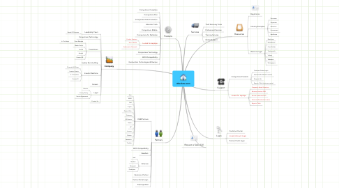 Mind Map: Absolute.com