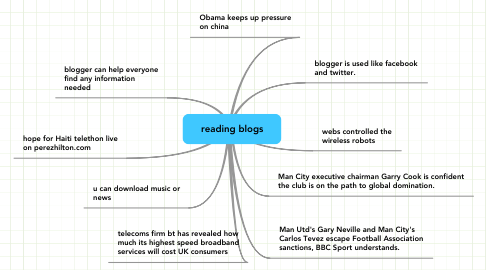 Mind Map: reading blogs