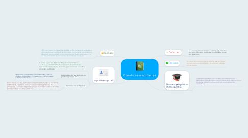 Mind Map: Portafolios electrónicos