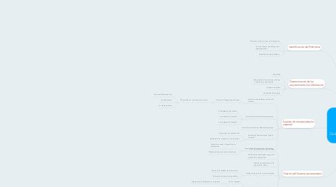 Mind Map: Ciclo de Desarrollo de los Sistemas