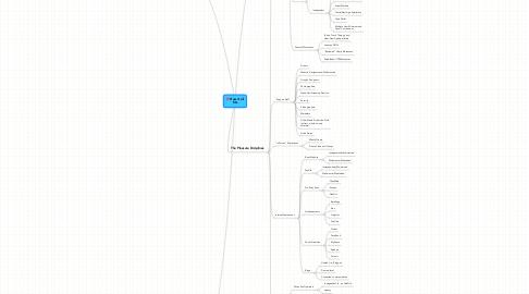 Mind Map: How it allfits