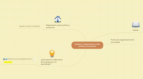 Mind Map: Unidad 3. Organización social, política y económica