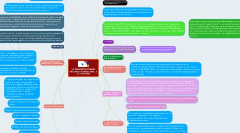 Mind Map: LA ADMINISTRACION DE RECURSOS HUMANOS EN LA ACUTALIDAD