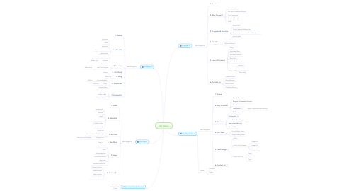 Mind Map: Site Map(s)