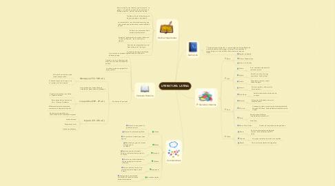 Mind Map: LITERATURA LATINA