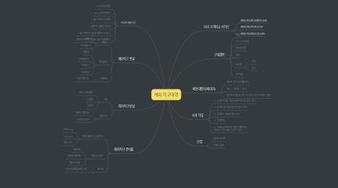 Mind Map: 해외 직구대행
