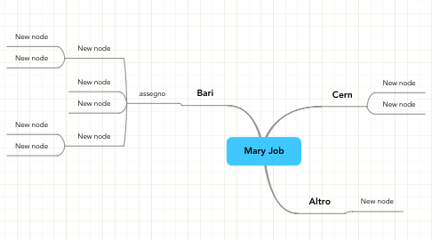 Mind Map: Mary Job