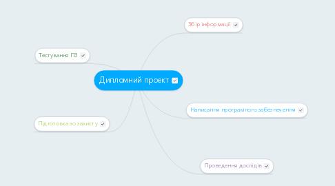 Mind Map: Дипломний проект