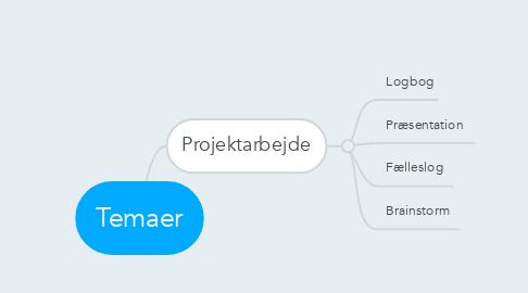Mind Map: Temaer