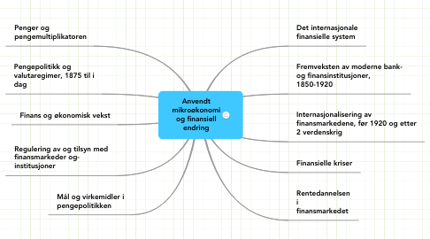 Mind Map: Anvendt mikroøkonomi og finansiell endring