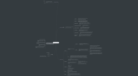 Mind Map: MEDIA PLANNING