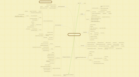 Mind Map: Patient with Anorexia