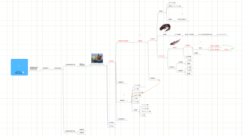 Mind Map: 全ての 生物の先祖