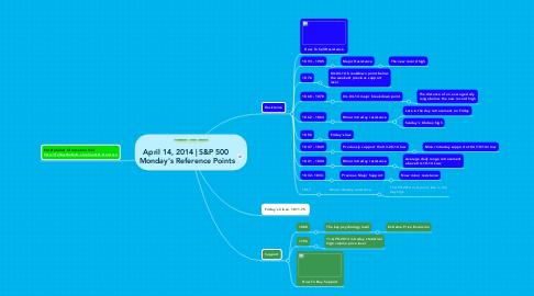 Mind Map: April 14, 2014 | S&P 500  Monday's Reference Points