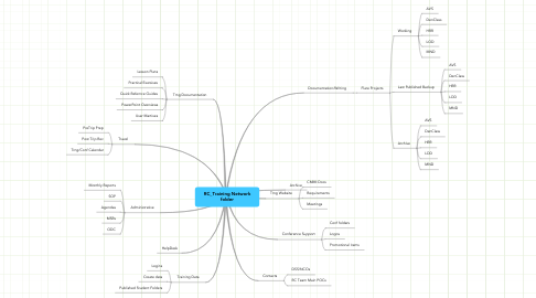 Mind Map: RC_Training Network folder