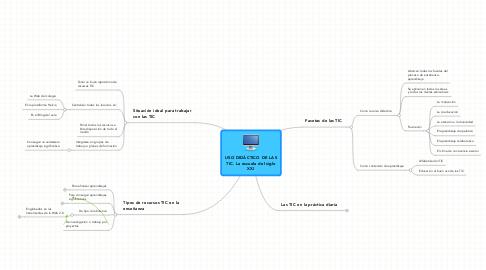 Mind Map: USO DIDÁCTICO DE LAS TIC. La escuela del siglo XXI