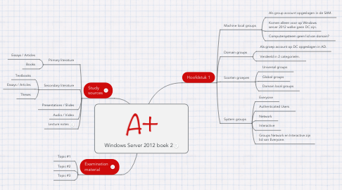 Mind Map: Windows Server 2012 boek 2