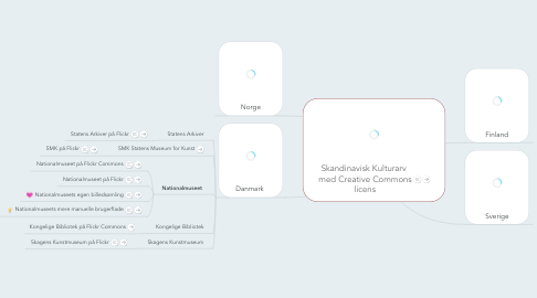 Mind Map: Skandinavisk Kulturarv  med Creative Commons licens