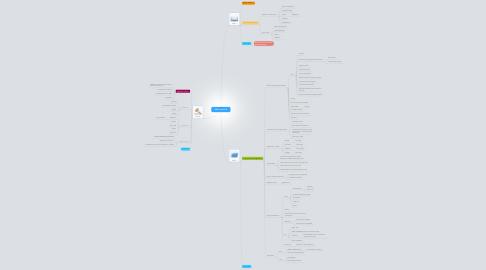 Mind Map: PBL 5 session 2