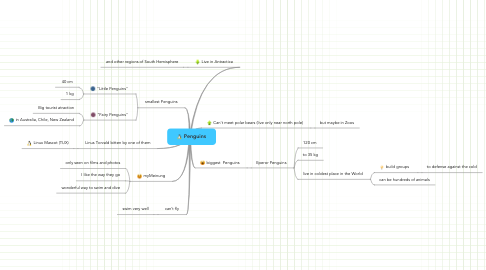 Mind Map: Penguins