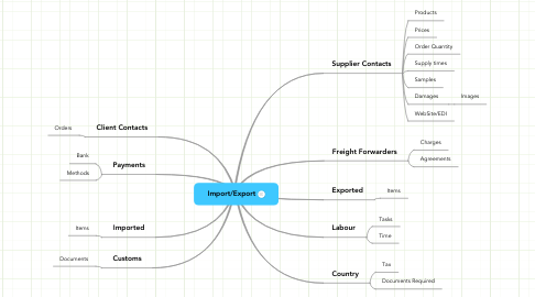 Mind Map: Import/Export