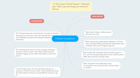 Mind Map: Folktale Comparison