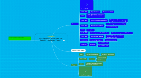 Mind Map: Copy of April 15, 2014 | S&P 500  Tuesday's Reference Points