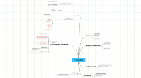 Mind Map: Projektmanagment 1. Ausbildungsjahr