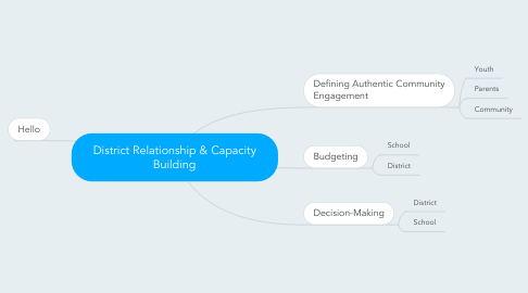 Mind Map: District Relationship & Capacity Building