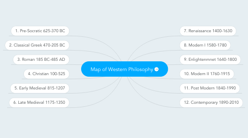 Mind Map: Map of Western Philosophy