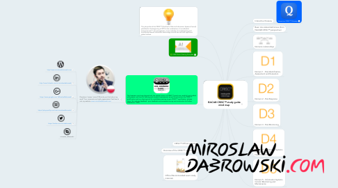 Mind Map: ISACA® CRISC™ study guide mind map
