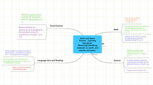 Mind Map: Earth and Space Science   Learning Standards  Observing/classifying materials on earth, and planets and space.