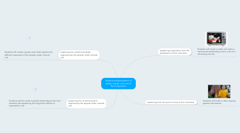 Mind Map: Students analyze patterns of global change in the era of New Imperialism