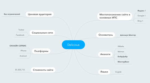 Mind Map: Delicious
