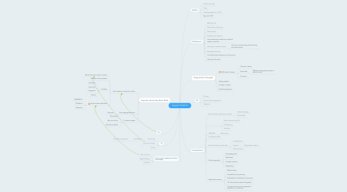 Mind Map: Support 70:20:10