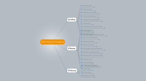 Mind Map: The Property Procedure