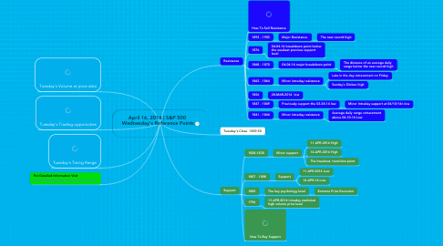 Mind Map: April 16, 2014 | S&P 500  Wednesday's Reference Points