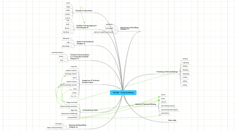 Mind Map: TWC301 - Technical Writing