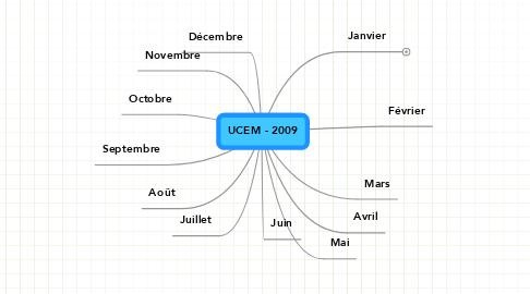 Mind Map: UCEM - 2009