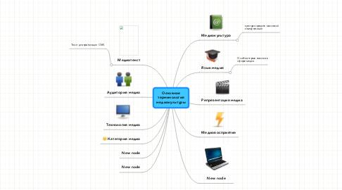 Mind Map: Основная терминология медиакультуры