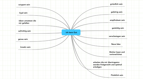 Mind Map: Ich kann Gut