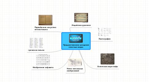 Mind Map: Предшественники рожденияпечатных медиа
