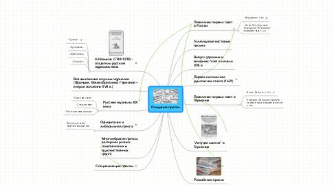 Mind Map: Рождение прессы