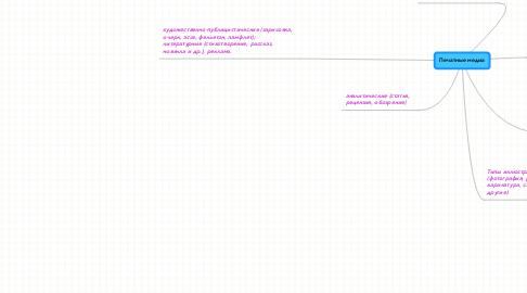 Mind Map: Печатные медиа