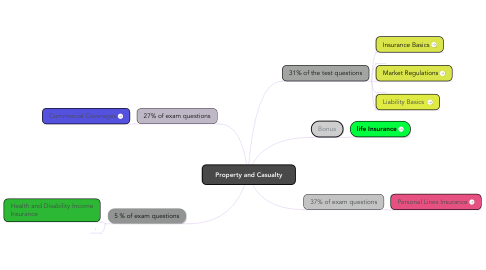 Mind Map: Property and Casualty
