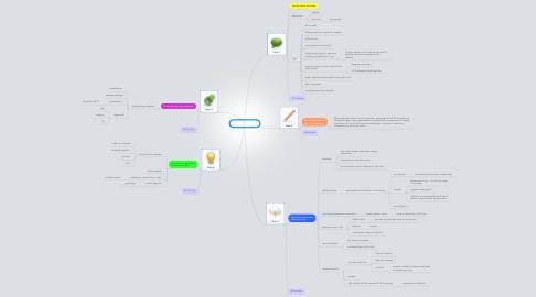 Mind Map: PBL 6 session 1