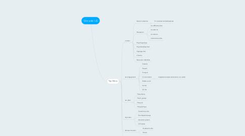 Mind Map: Site web IJS