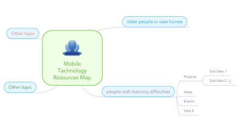 Mind Map: Mobile Technology Resources Map